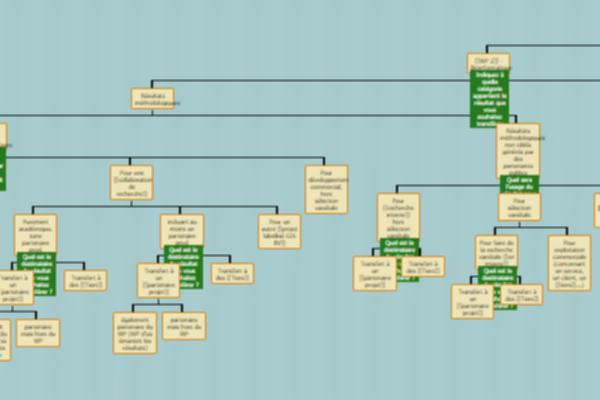 genoplante: dématérialisation et formulaires complexes dans une GED
